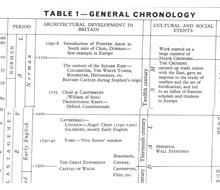 Chronology 1066 -1962 (1066)