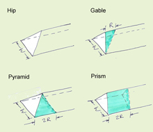 Hip 2 Gable Calculation for Residential Permitted Development – 9002