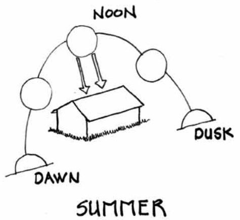 Sun Path (9007)